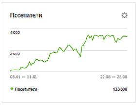 Увеличение посещаемости сайта по строительству